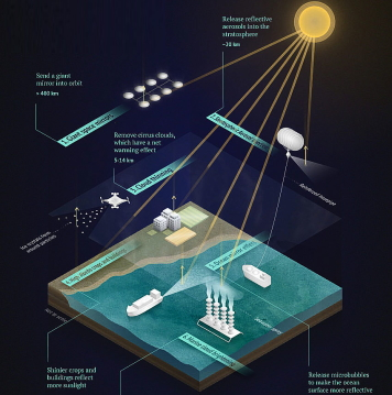tech innovations combatting climate change